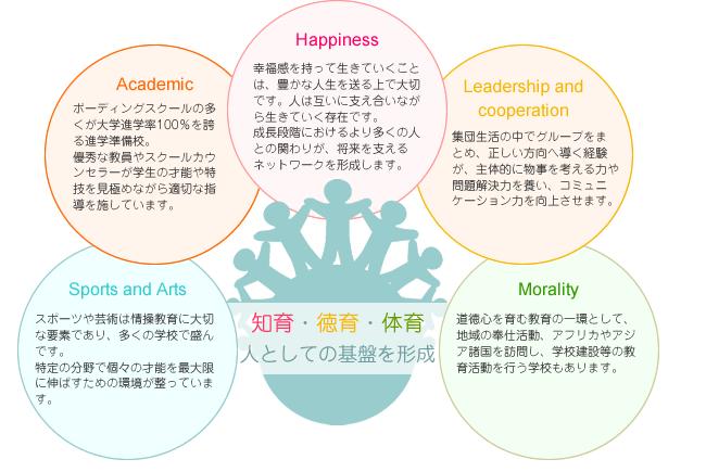 ボーディングスクールの教育柱の図